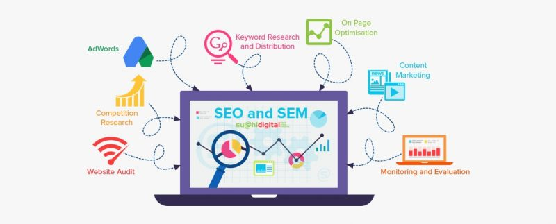 How SEO, SEM and SMM Fit into Your Digital Marketing Strategy